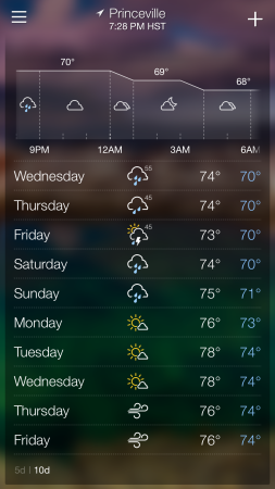 Hawaii weather forecast